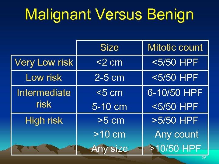 Malignant Versus Benign Size Mitotic count Very Low risk <2 cm <5/50 HPF Low