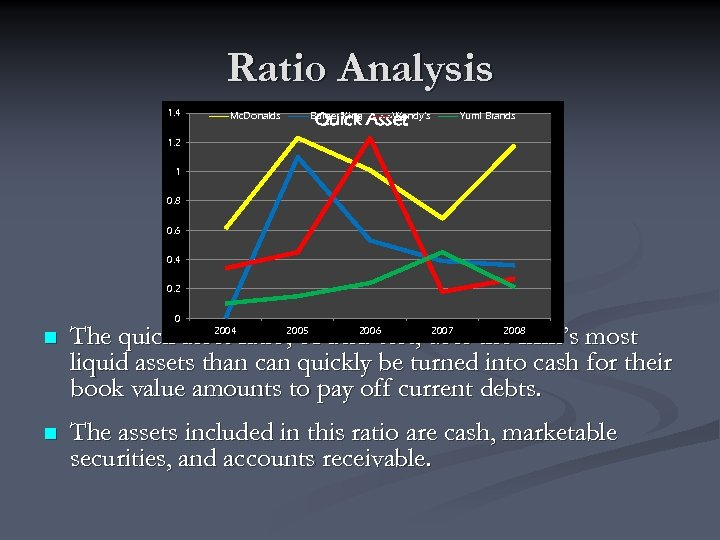 Ratio Analysis 1. 4 Wendy's Quick Asset Mc. Donalds Burger King Yum! Brands 1.