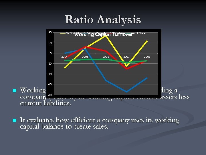 Ratio Analysis 40 Burger King Wendy's Yum! Working Capital Turnover Brands Mc. Donalds 20