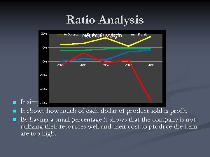 Ratio Analysis 20% Mc. Donalds Burger King Wendy's Net Profit Margin Yum! Brands 10%
