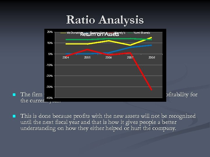 Ratio Analysis 20% Mc. Donalds Burger King Wendy's Return on Assets Yum! Brands 10%