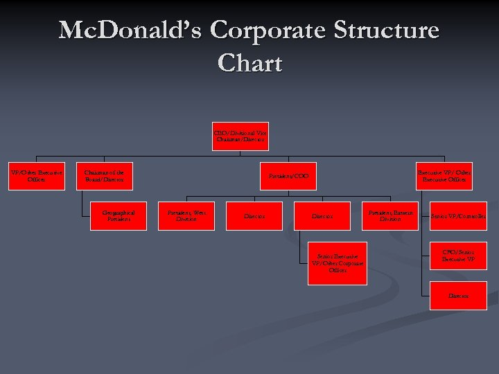 Mc. Donald's Corporate Structure Chart CEO/Divisional Vice Chairman/Director VP/Other Executive Officer Chairman of the