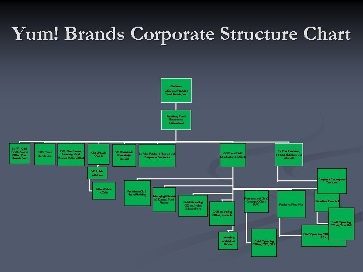 Yum! Brands Corporate Structure Chart Chairman CEO and President Yum! Brands, Inc. President, Yum!