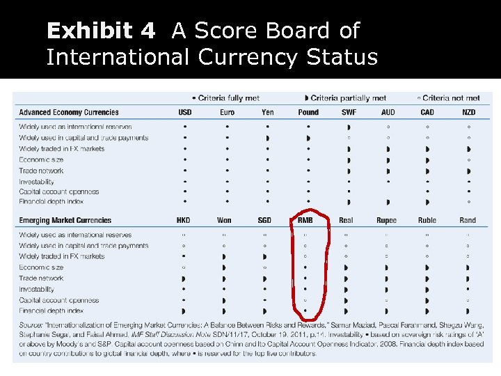 The yuan is rapidly developing along the Exhibitfor an international currency status 4 A