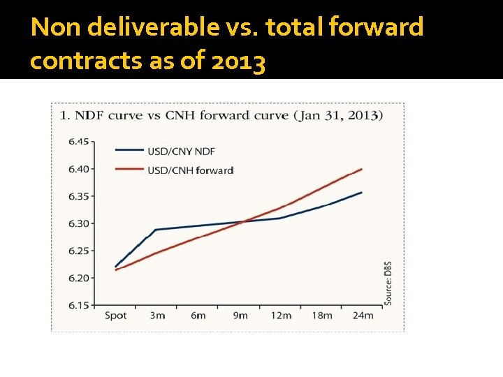 Non deliverable vs. total forward contracts as of 2013