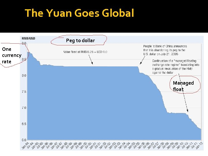 The Yuan Goes Global Exhibit 1 The Gradual Revaluation of the RMB (1994– 2010)