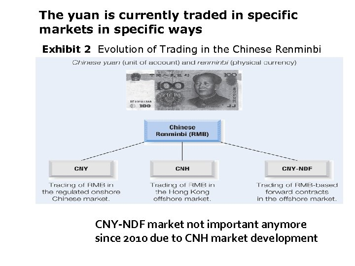 The yuan is currently traded in specific markets in specific ways Exhibit 2 Evolution