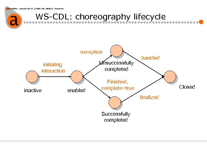 WS-CDL: choreography lifecycle exception Unsuccessfully completed initiating interaction inactive enabled handled Finished, complete=true Closed