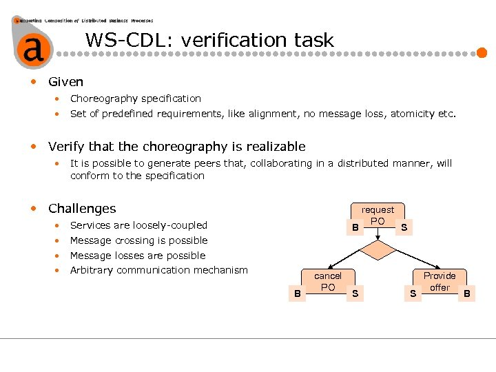 WS-CDL: verification task • Given • Choreography specification • Set of predefined requirements, like