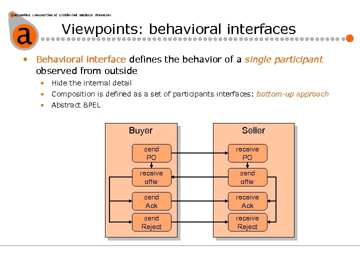Viewpoints: behavioral interfaces • Behavioral interface defines the behavior of a single participant observed