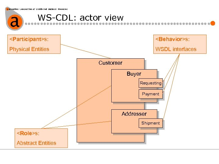 WS-CDL: actor view <Participant>s: <Behavior>s: Physical Entities WSDL interfaces Customer Buyer Requesting Payment Addresser