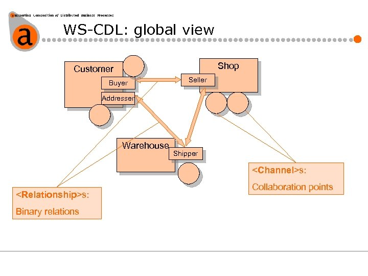 WS-CDL: global view Shop Customer Buyer Seller Addresser Warehouse Shipper <Channel>s: <Relationship>s: Binary relations