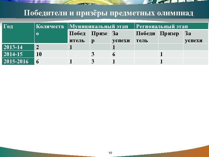 Победители и призёры предметных олимпиад Год 2013 -14 2014 -15 2015 -2016 Количеств Муниципальный