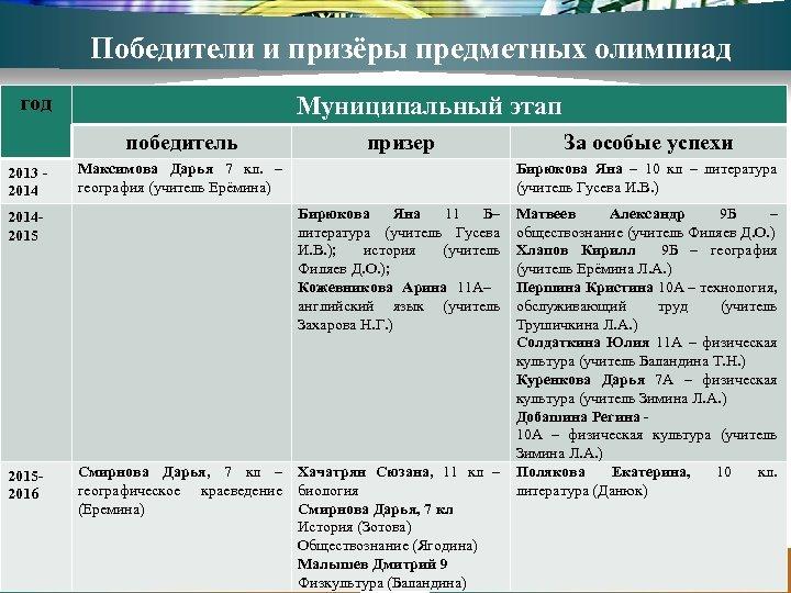 Победители и призёры предметных олимпиад год Муниципальный этап победитель 2013 - 201420152016 призер Максимова