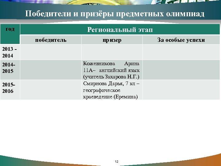 Победители и призёры предметных олимпиад год Региональный этап победитель призер 2013 - 201420152016 Кожевникова