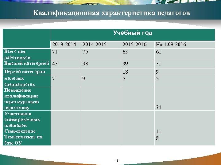 Квалификационная характеристика педагогов Учебный год 2013 -2014 71 Всего пед работников Высшей категорией 43