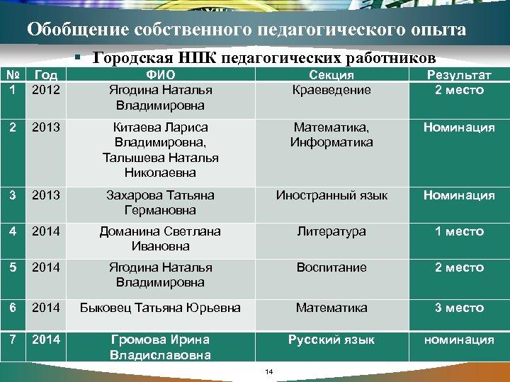 Обобщение собственного педагогического опыта § Городская НПК педагогических работников № Год 1 2012 ФИО