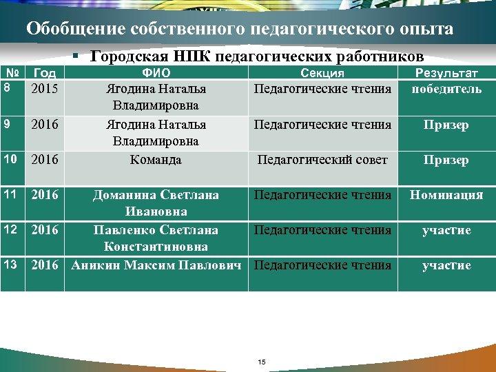Обобщение собственного педагогического опыта § Городская НПК педагогических работников № Год 8 2015 9