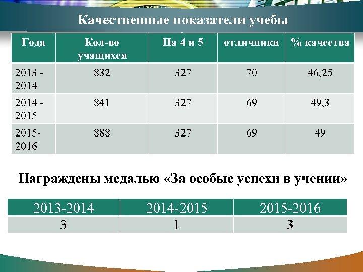 Качественные показатели учебы Года Кол-во учащихся На 4 и 5 отличники % качества 2013