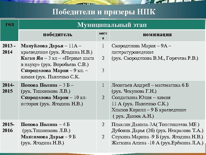 Победители и призеры НПК год Муниципальный этап победитель мест о 2013 - Мануйлова Дарья