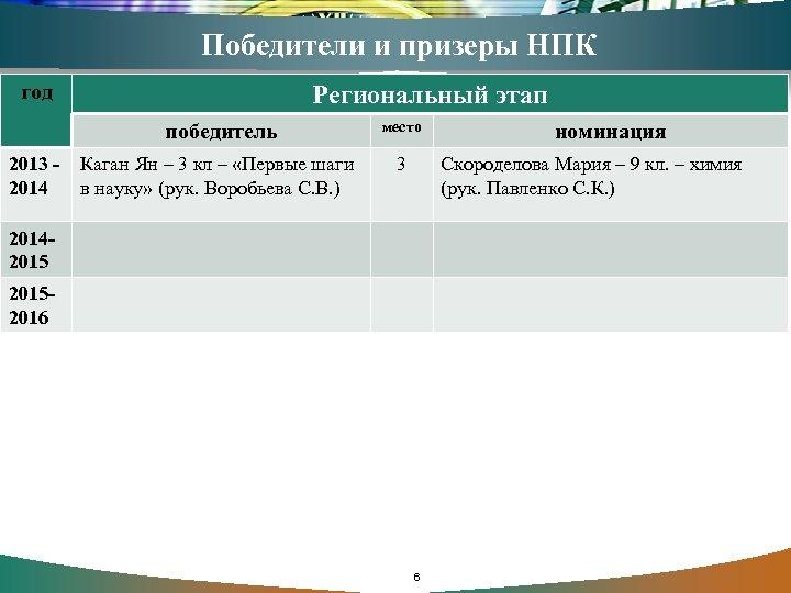 Победители и призеры НПК год Региональный этап победитель 2013 - Каган Ян – 3