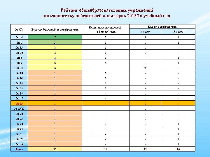 Рейтинг общеобразовательных учреждений по количеству победителей и призёров 2015/16 учебный год Кол-во призёров, чел.