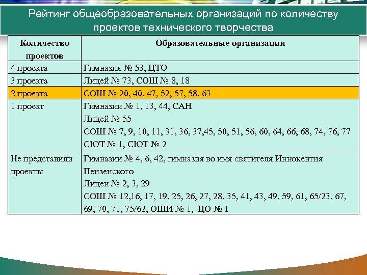 Рейтинг общеобразовательных организаций по количеству проектов технического творчества Количество проектов 4 проекта 3 проекта