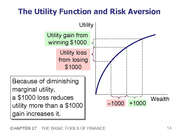 The Utility Function and Risk Aversion Utility gain from winning $1000 Utility loss from