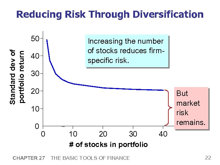 Reducing Risk Through Diversification Standard dev of portfolio return 50 Increasing the number of