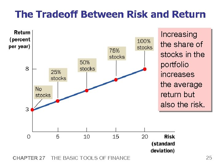 The Tradeoff Between Risk and Return Increasing the share of stocks in the portfolio