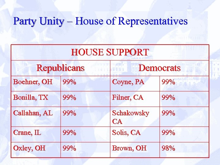 Party Unity – House of Representatives HOUSE SUPPORT Republicans Democrats Boehner, OH 99% Coyne,