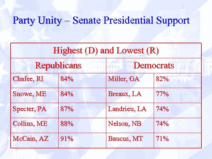 Party Unity – Senate Presidential Support Highest (D) and Lowest (R) Republicans Democrats Chafee,