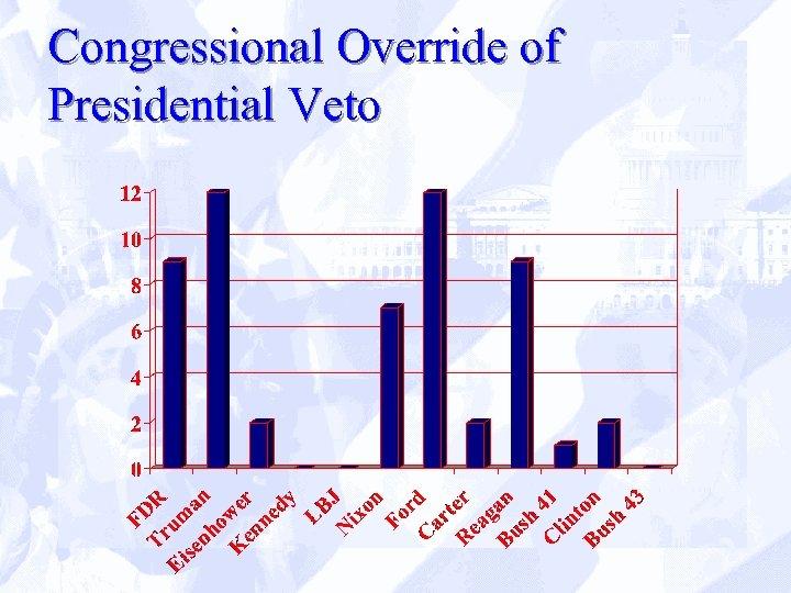 Congressional Override of Presidential Veto