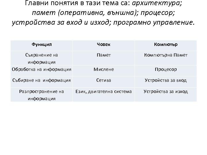 Главни понятия в тази тема са: архитектура; памет (оперативна, външна); процесор; устройства за вход