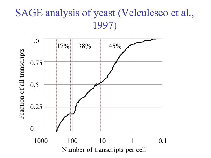 SAGE analysis of yeast (Velculesco et al. , 1997) Fraction of all transcripts 1.