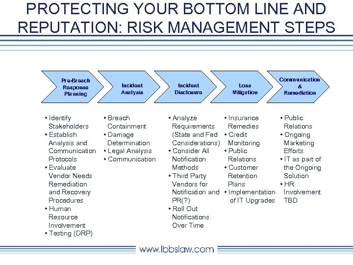 PROTECTING YOUR BOTTOM LINE AND REPUTATION: RISK MANAGEMENT STEPS Pre-Breach Response Planning • Identify