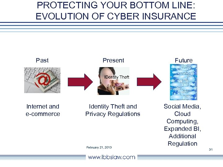 PROTECTING YOUR BOTTOM LINE: EVOLUTION OF CYBER INSURANCE Past Present Future Internet and e-commerce