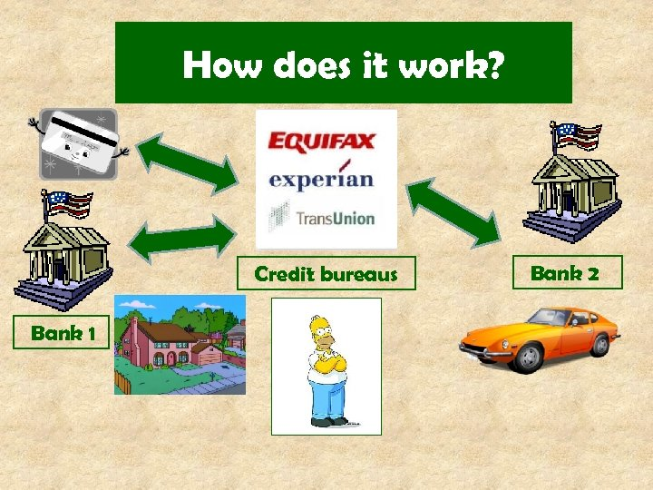 How does it work? Credit bureaus Bank 1 Bank 2