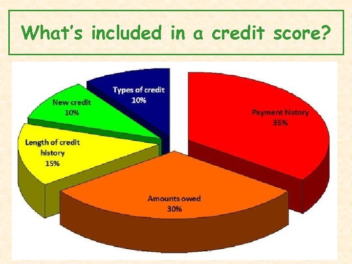 What's included in a credit score?