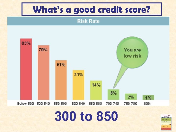 What's a good credit score? 300 to 850