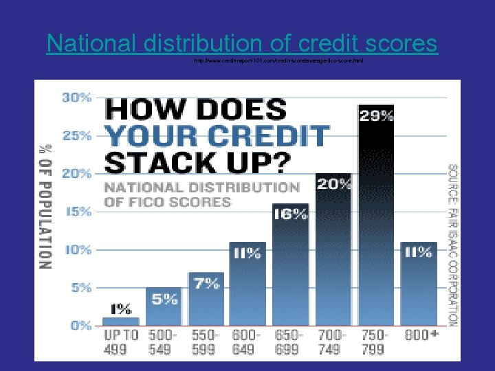 National distribution of credit scores http: //www. credit-report-101. com/credit-score/average-fico-score. html