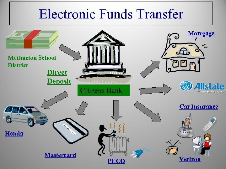 Electronic Funds Transfer Mortgage Methacton School District Direct Deposit Citizens Bank Car Insurance Honda