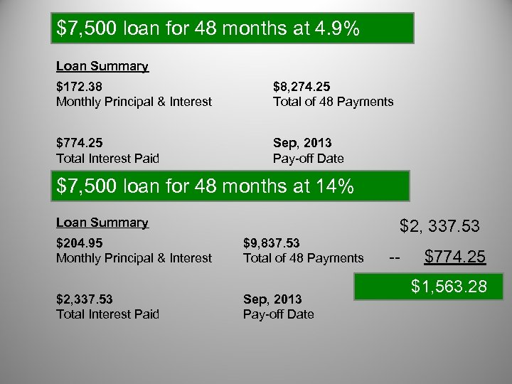 $7, 500 loan for 48 months at 4. 9% Loan Summary $172. 38 Monthly