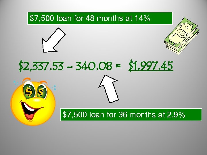 $7, 500 loan for 48 months at 14% $2, 337. 53 – 340. 08
