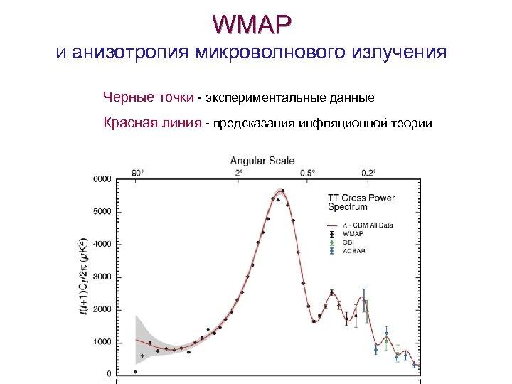 WMAP И анизотропия микроволнового излучения Черные точки - экспериментальные данные Красная линия - предсказания