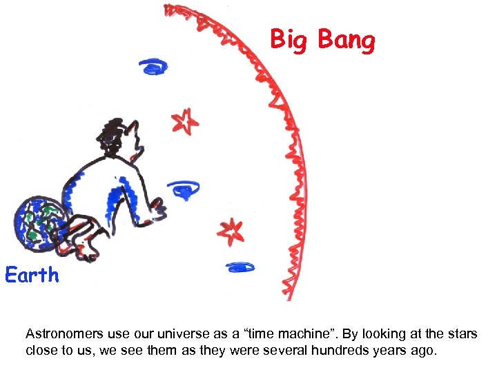 """Big Bang Earth Astronomers use our universe as a """"time machine"""". By looking at"""