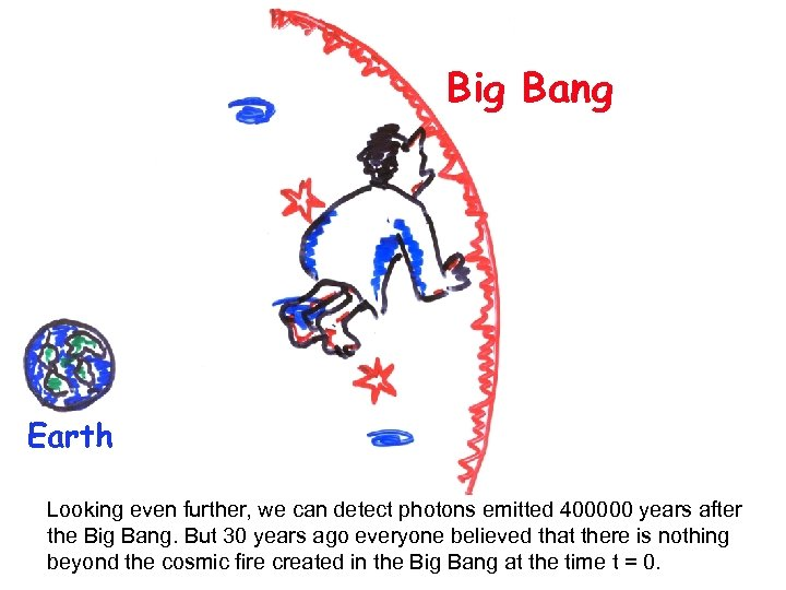 Big Bang Earth Looking even further, we can detect photons emitted 400000 years after