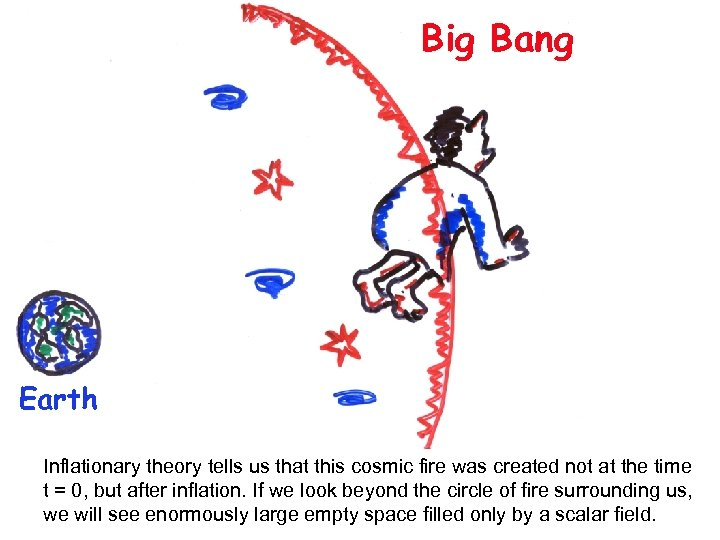 Big Bang Earth Inflationary theory tells us that this cosmic fire was created not