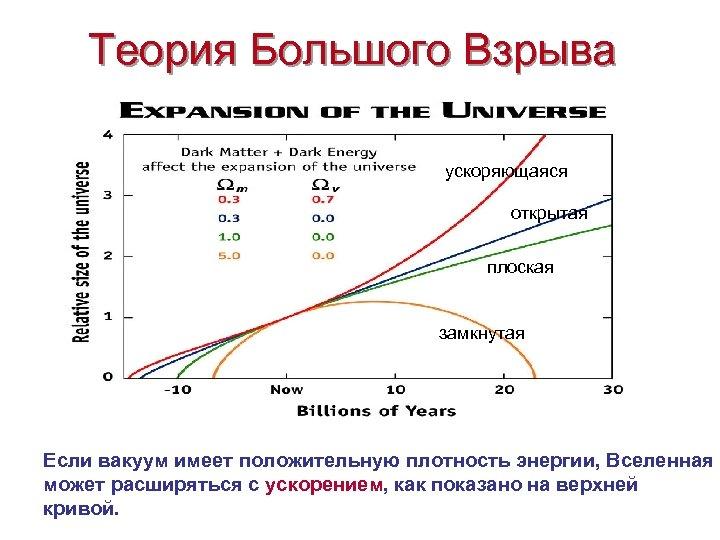 Теория Большого Взрыва ускоряющаяся открытая плоская замкнутая Если вакуум имеет положительную плотность энергии, Вселенная