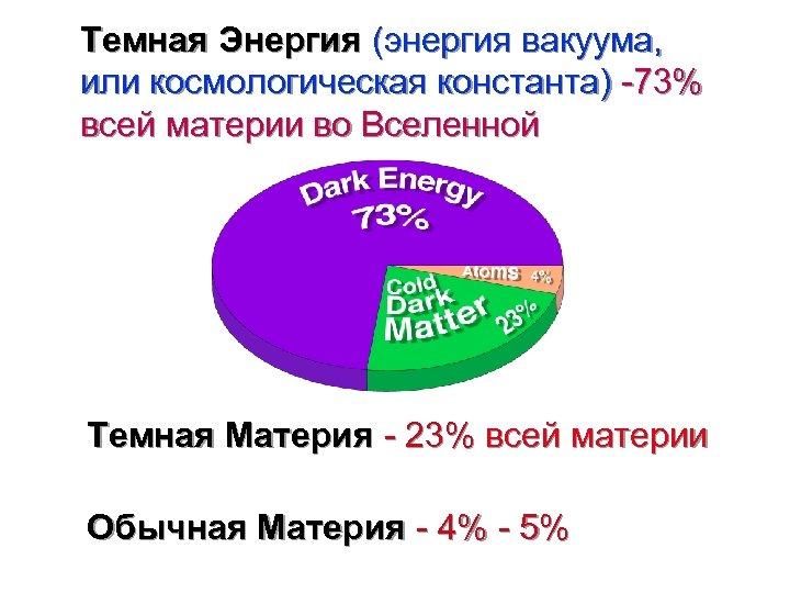 Темная Энергия (энергия вакуума, или космологическая константа) -73% всей материи во Вселенной Темная Материя